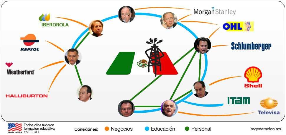 ¿Qué ex-funcionarios mexicanos trabajan para petroleras extranjeras?