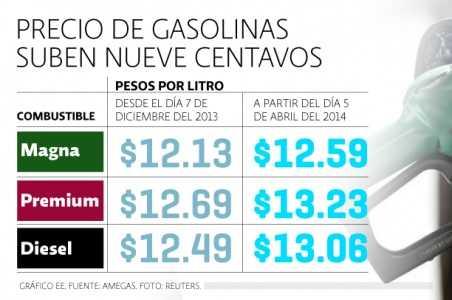 En cuatro meses la gasolina ha aumentado casi $0.50 el litro