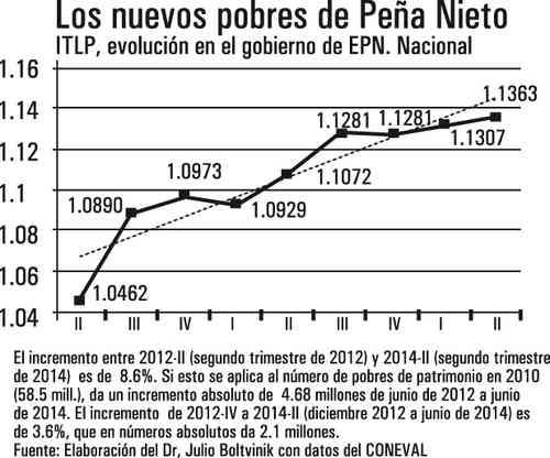 La fábrica de pobres de Peña Nieto
