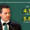 Video: Peña Nieto no hablará de corrupción e impunidad en informe