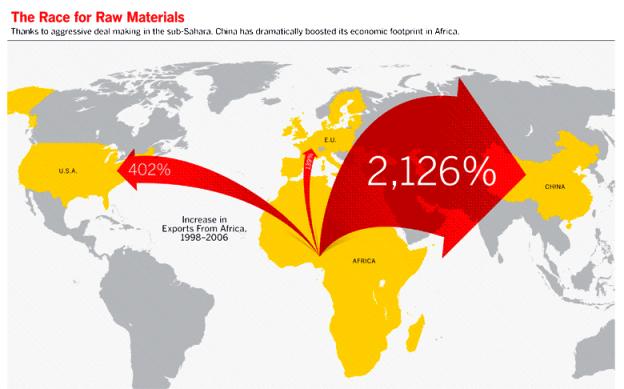 5 razones por la que China ganará a Estados Unidos en África