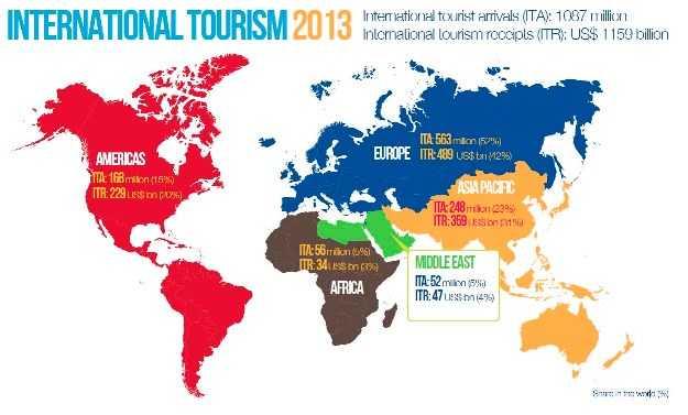 Los países más visitados del mundo en 2013