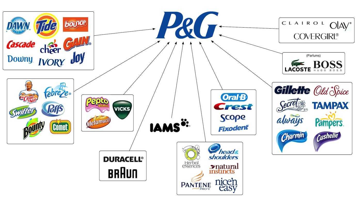 procter gamble inc scope mkt750 Ex-dividend schedule: procter & gamble has paid consecutive cash dividend since 1890 such sponsored content is outside the scope of procedures detailed below.