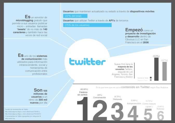 En Twitter ya podrás ver contenido de gente que no sigues en tu cronología