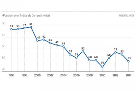México pierde competitividad, revela WEF