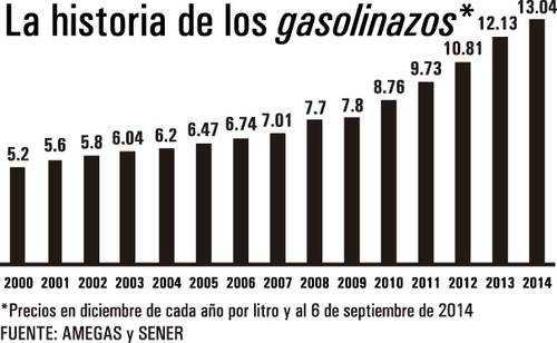 Zaporozhe los talones a la gasolina