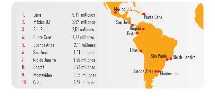 El DF es la segunda ciudad más visitada de Latinoamérica