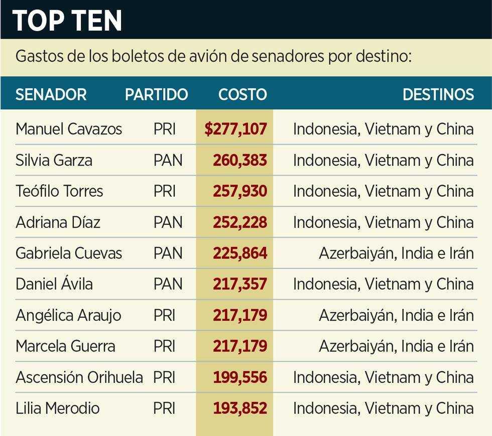 Vuelos VIP de senadores por 36 millones de pesos en 2014