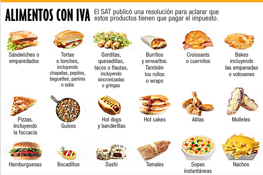 alimentos con IVA