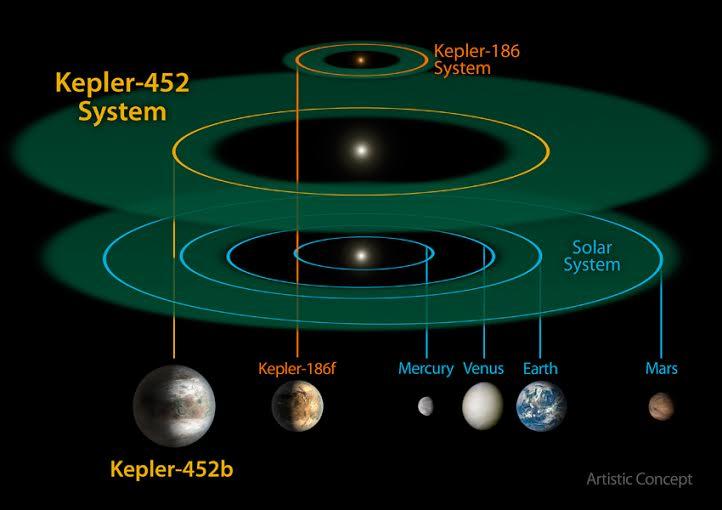 Kepler 452b, 'un primo lejano de la Tierra'