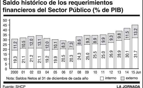 En dos años, aumentó la deuda de México 35%