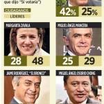 Encabeza AMLO preferencias hacia 2018: encuesta Reforma