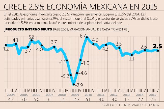 INEGI anunció verdadero crecimiento económico: 2.5%