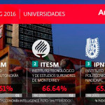UNAM la mejor del país: Ranking de universidades 2016
