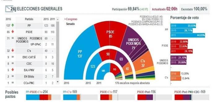 Partido Popular gana elecciones en España pero Rajoy tendrá que negociar
