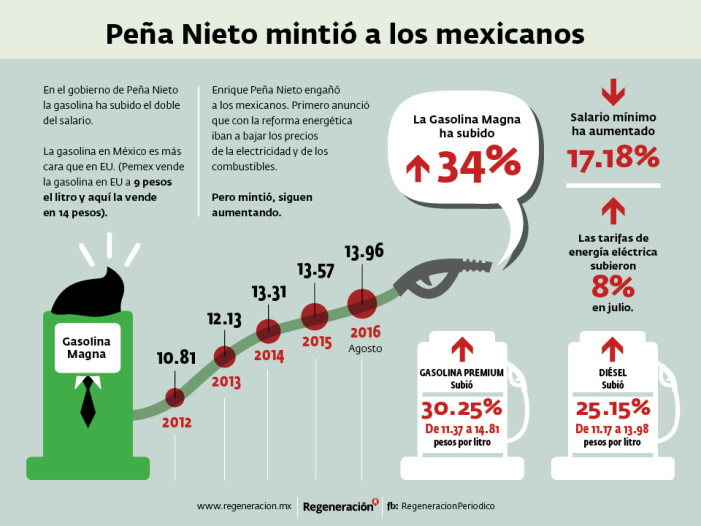 Peña Nieto mintió: la gasolina subió el doble que el salario mínimo