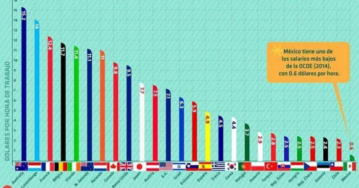 De los 34 paises en la OCDE, México tiene el salario mínimo más bajo