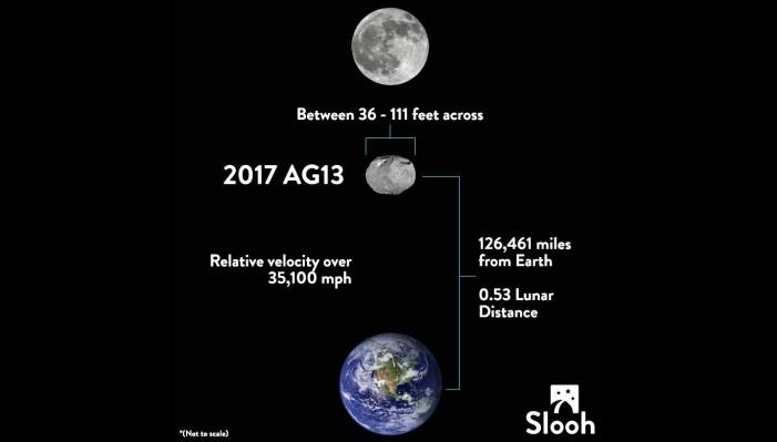 Asteroide equivalente a 35 bombas nucleares pasó cerca de la Tierra