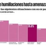 En México 8 de cada 10 mujeres sufre violencia y hasta amenazas de muerte