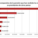 pensiones expresidentes