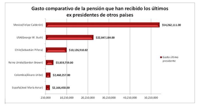 'Pensiones de expresidentes mexicanos no las tiene ni Obama': AMLO