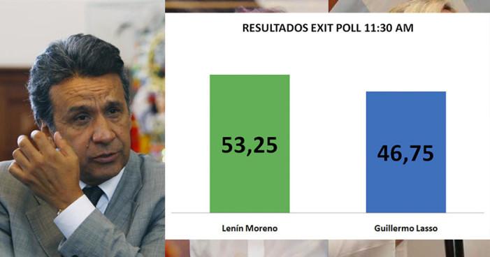 Lenín Moreno, con ventaja en elección presidencial de Ecuador