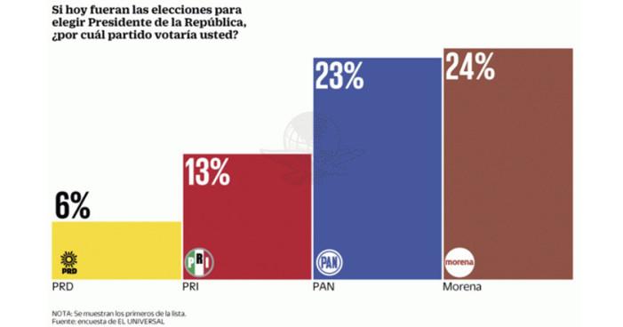 Morena aventaja al PRI-PAN rumbo al 2018, AMLO supera 6% a Margarita Zavala