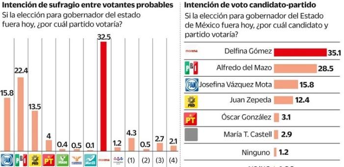 Delfina en ascenso, caen Del Mazo, Vázquez Mota y Zepeda: Encuestas