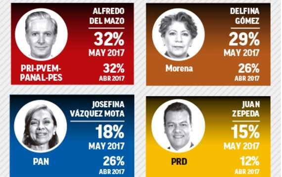 Delfina Gómez crece y Vázquez Mota se hunde en el Edomex: encuesta