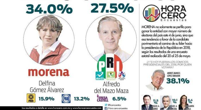Delfina Gómez ganaría con 34% elección de Edomex: Encuesta