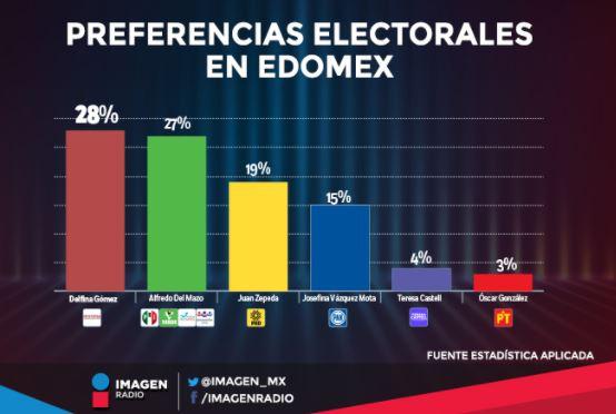 Morena y Delfina a la cabeza de las preferencias electorales en el Edomex