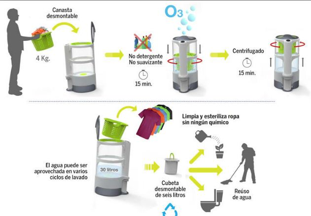 Mexicana crea lavadora que no usa detergente