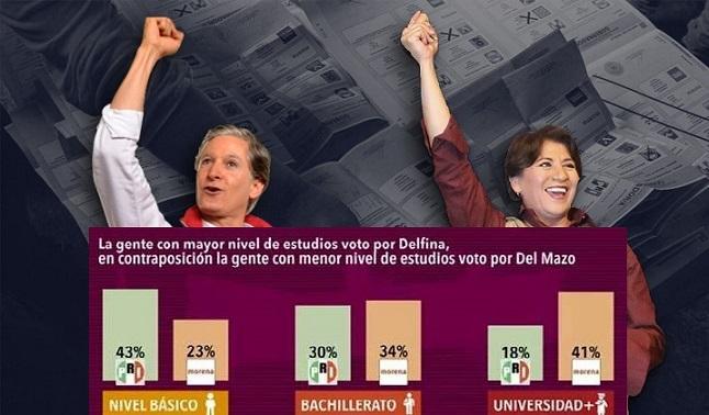 Jóvenes y universitarios votaron por Delfina; adultos y sin estudios por Del Mazo