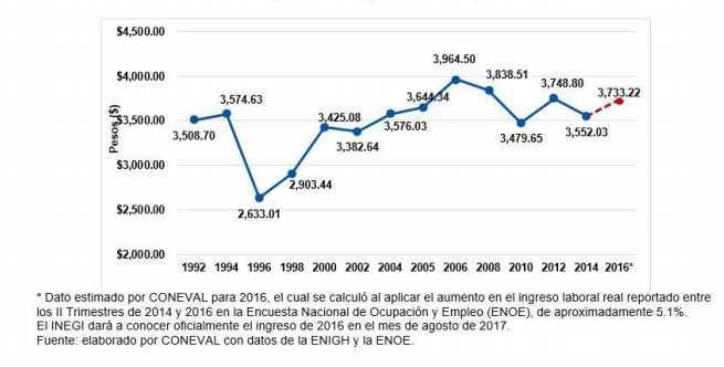 Mexicanos ganan lo mismo que hace 23 años (1994): Coneval