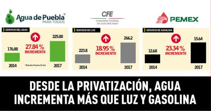 Con la privatización del agua en Puebla, la tarifa subió más que la gasolina y la luz