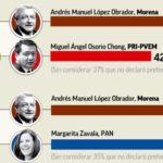 AMLO le ganaría al PRI o PAN si hubiese segunda vuelta en 2018: Encuesta