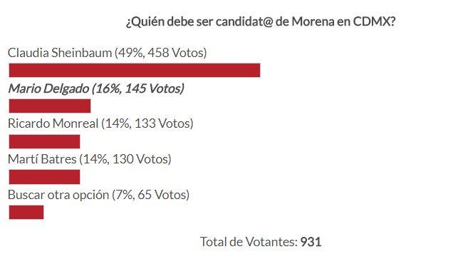 Claudia Sheinbaum lidera las preferencias en la encuesta en el sitio de Aristegui