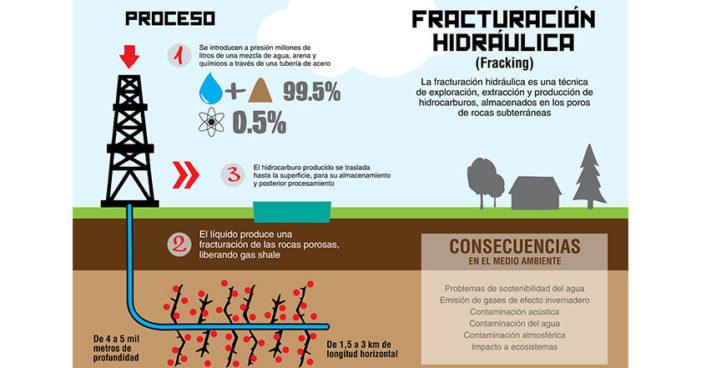 ONU concluye: fracking contamina fuentes de agua en Puebla