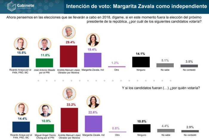 AMLO gana por 10 puntos a Margarita como independiente: Gabinete Estratégico