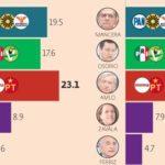 Alianza Morena-PT y AMLO encabezan todos los escenarios; Margarita cae: El Economista