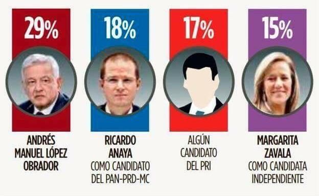AMLO encabeza con amplia ventaja sobre Frente PAN-PRD, PRI y Zavala: Reforma