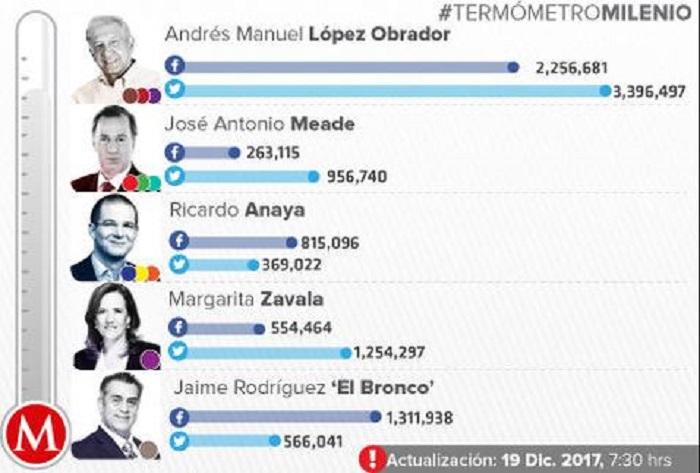 AMLO lidera redes sociales, tiene más seguidores que Margarita, Anaya y Meade juntos