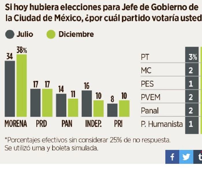 Morena y Sheinbaum con 40% de preferencia electoral en la Ciudad de México: Reforma