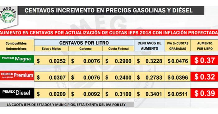 ¿A quién agradecerle? Inicia 2018 con 'gasolinazo' de 6.9%