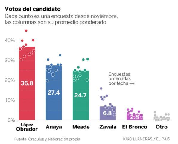 López Obrador lidera carrera electoral con 36.8%: El País
