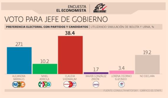 Sheinbaum va 11 puntos arriba de Barrales en la Cd. de México: Consulta Mitofsky
