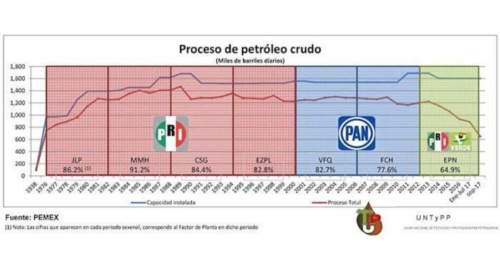 Que refinerías trabajen al 100% exigen técnicos y profesionistas petroleros