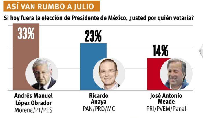 AMLO encabeza preferencia en Coahuila, 35% lo ve con buenos ojos