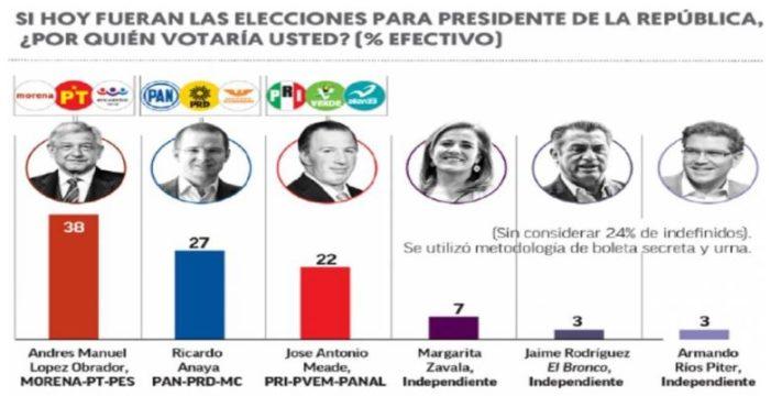Aventaja AMLO con por lo menos 11 puntos a Anaya; PRI en tercer lugar: El Financiero