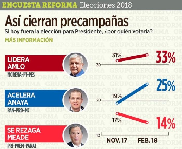 AMLO encabeza intención de voto; subió de 31 a 33% tras precamapañas: Reforma